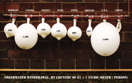 water consumption by country infographic